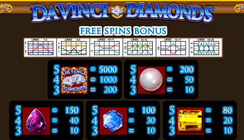 Davinci Diamonds free spins bonus
